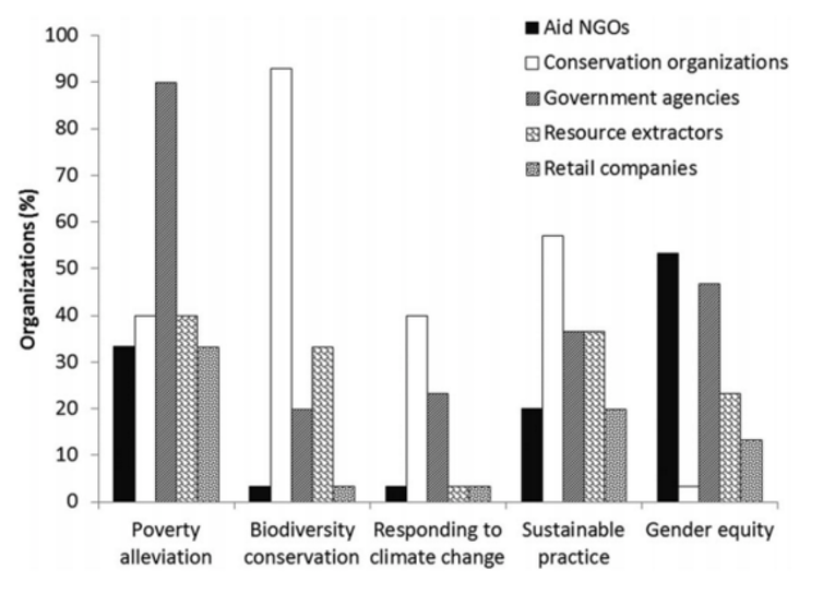 links between biodiversity and poverty alleviation The fundamental links between environment and development have long been accepted in principle, but only relatively recently have the specific links between biodiversity conservation and poverty alleviation been explored and debated.