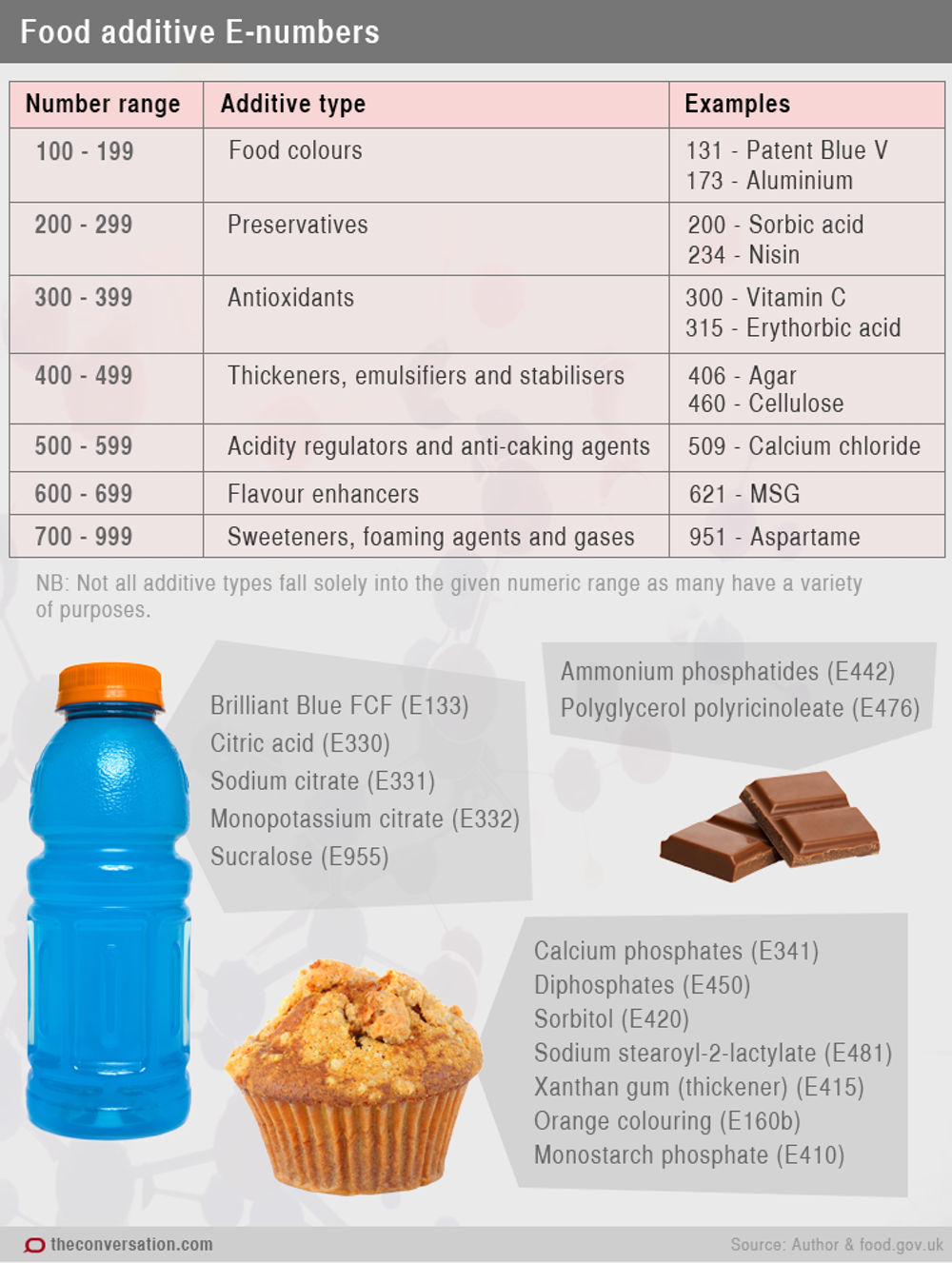 List Of Food Additives Banned In Europe