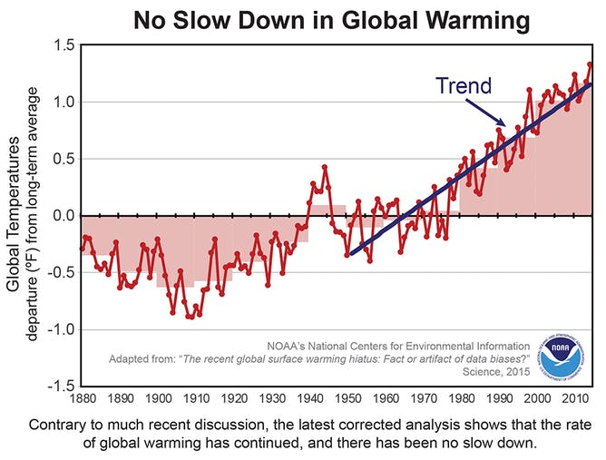 global warming pause was a myth all along says new study pause not backed up by data