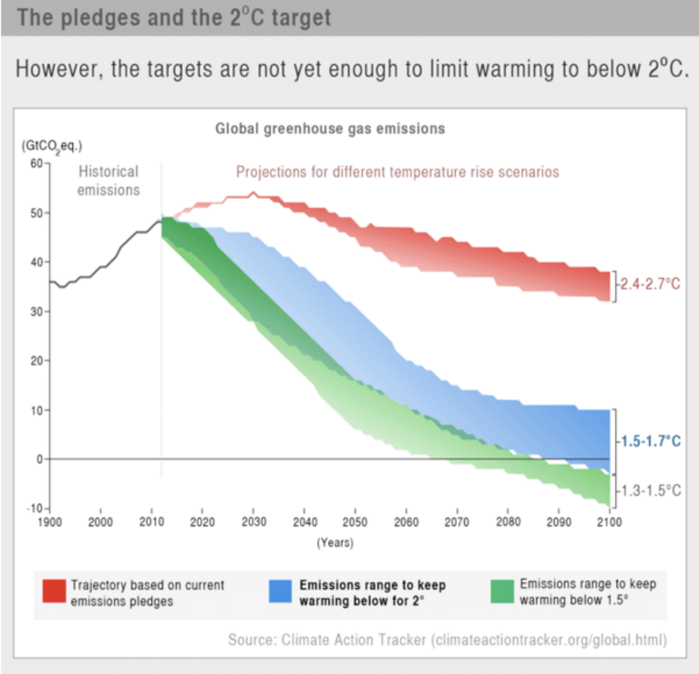 Beyond Paris What Was Really Achieved At The Cop21 Climate Summit Will Someone Kindly Find A Problem With My Diagramthanx Rob Snapshot Of Our Infographic Showing Big Gap Between Pledged Emissions Cuts And Achieving 2 Target