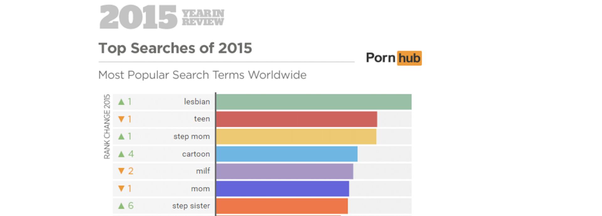 Search pornstar by age