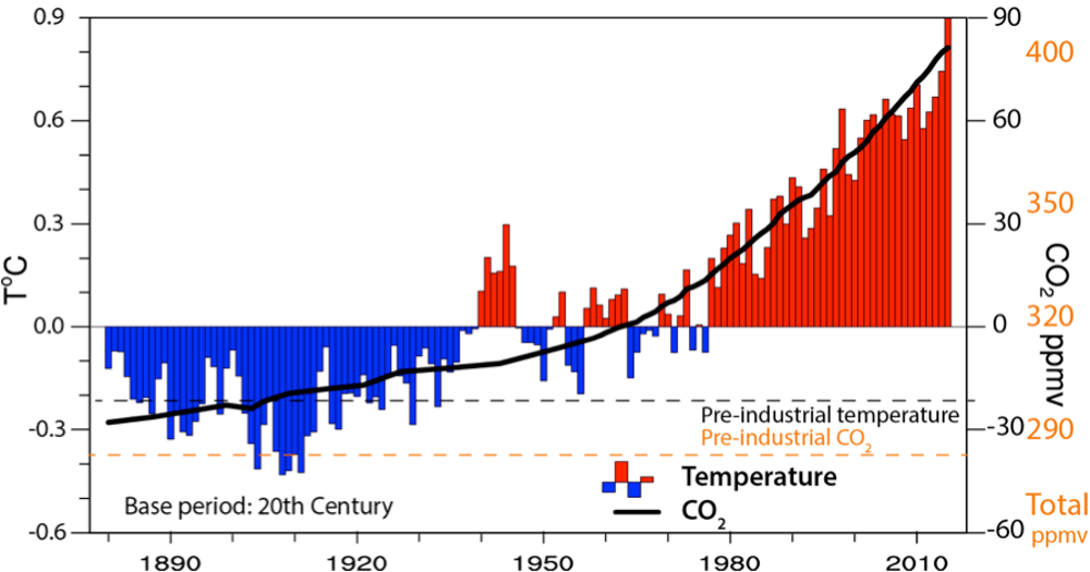 The hottest year on record signals that global warming is alive and well time series of annual values of global mean temperature anomalies red and blue bars in degrees celsius and carbon dioxide concentrations at mauna loa ccuart Image collections