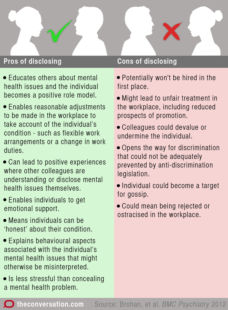 To disclose or not to disclose? Mental health issues in the workplace