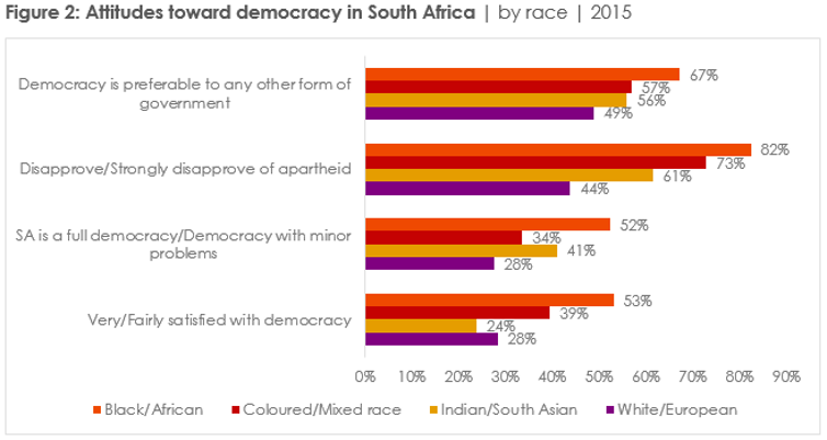 South Africans are demanding more of their leaders, and democracy