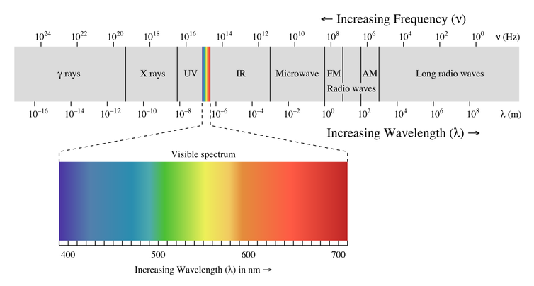 Electromagnetic spectrum, all light types