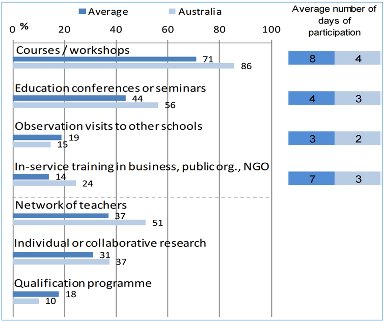 Australian teachers get fewer training days than in other