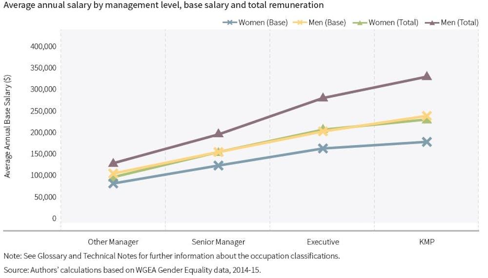 Female senior managers paid $100,000 less than their male