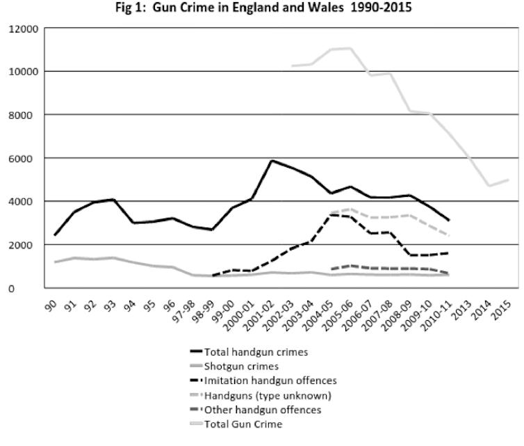 Dunblane massacre 20 years on: how Britain rewrote its gun