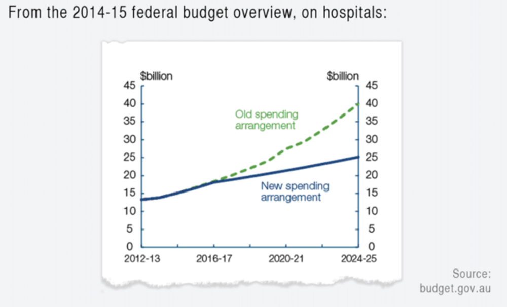 Heres How To Boost Hospital Funds And End The Blame Game
