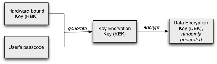 encryption keys on android