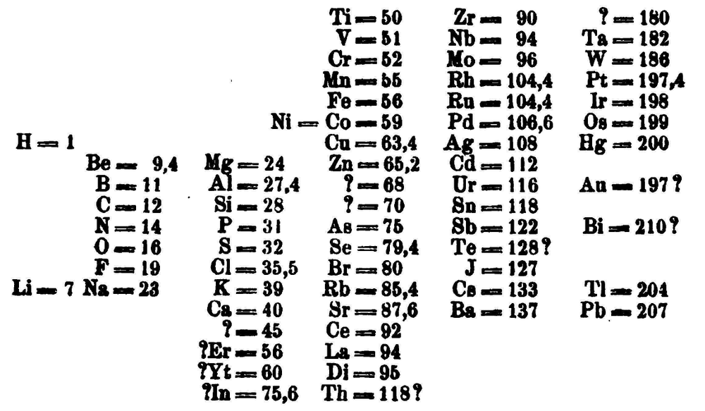 mendeleevs periodic table is first published outside russia in zeitschrift fr chemie 1869 pages 405 6 wikimediadimitri mendeleev