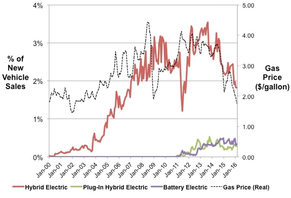 after rising during a period of high gas prices, sales of hybrids and electric  cars have started to plateau and fall  hybridcars com, u s  energy