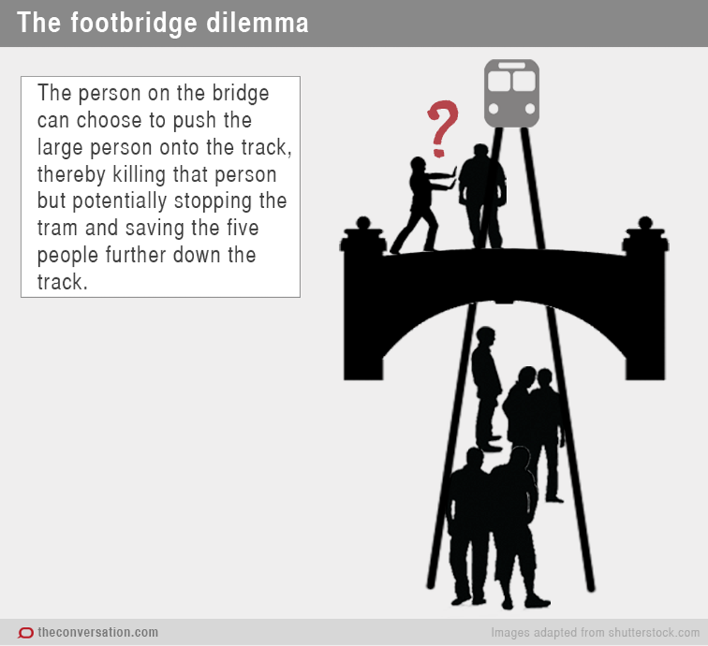 the trolley dilemma would you kill one person to save five  the outcome of this scenario is identical to the one the lever diverting the trolley onto another track one person dies five people live