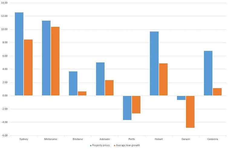 Australias Housing Finance In Seven Charts