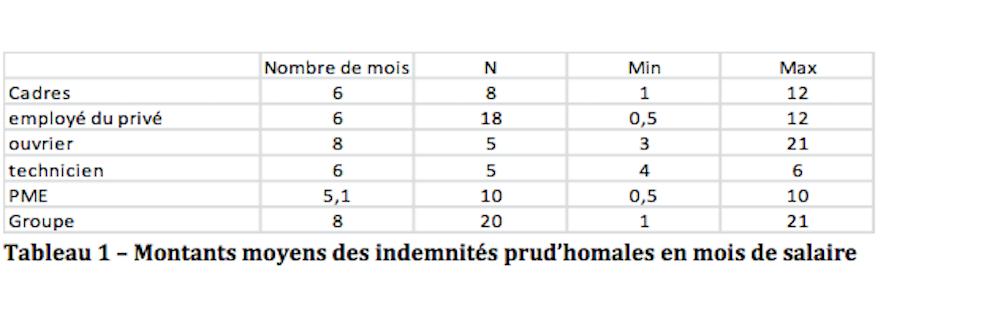 Les indemnités prud'homales en pratique : étude de 83