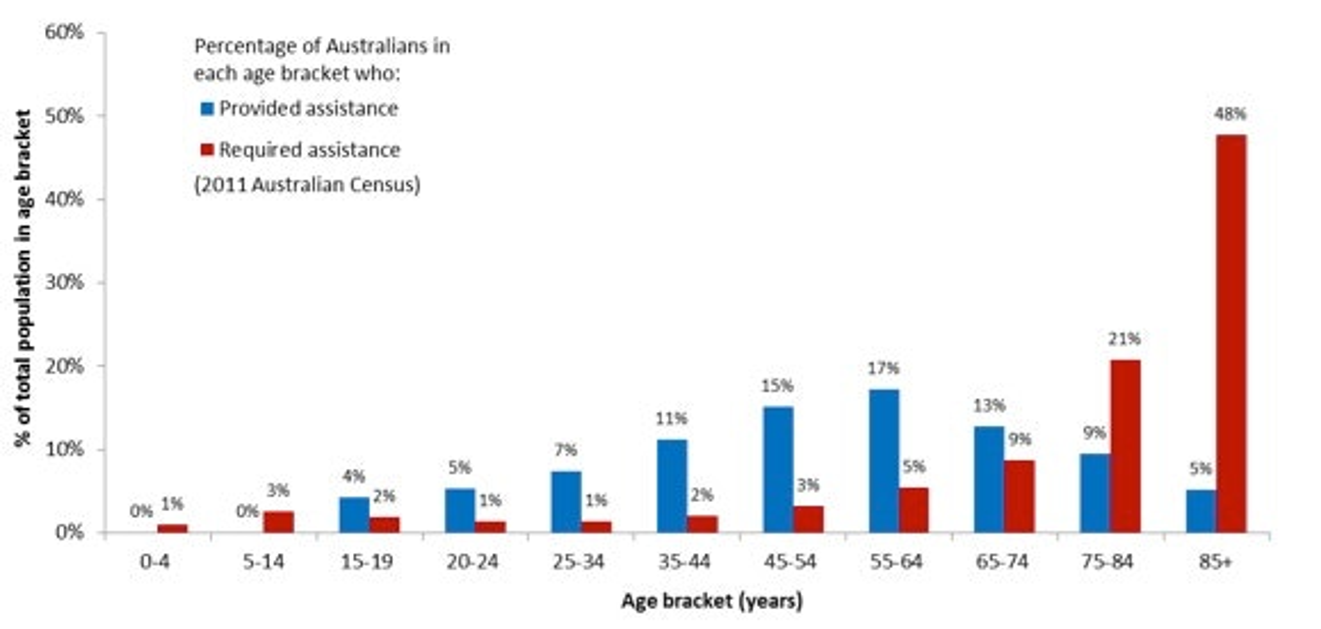 ageing population australia 2019