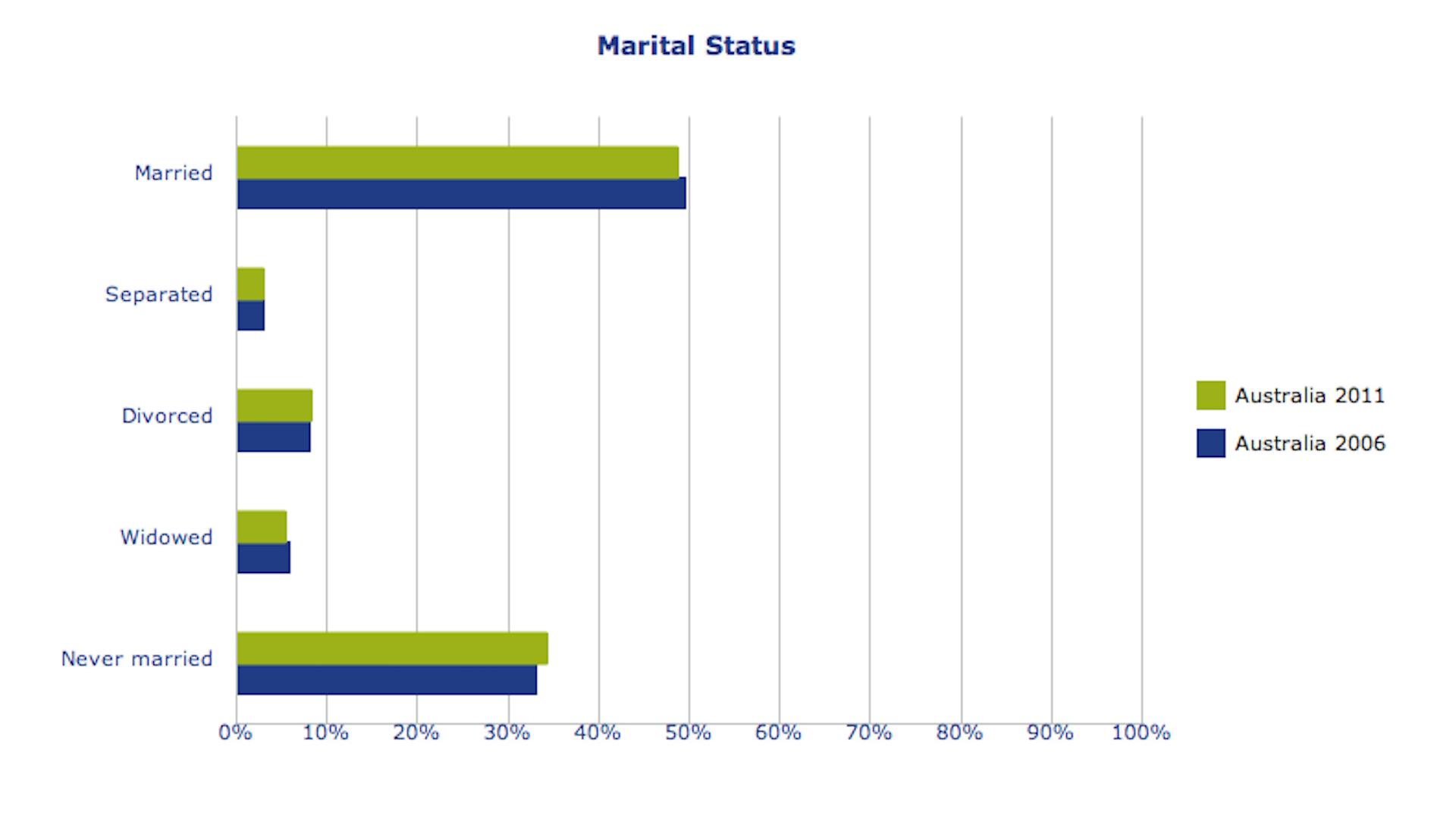 Percentage of singles in australia