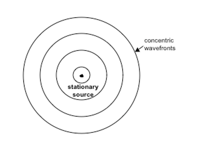 Explainer The Doppler Effect