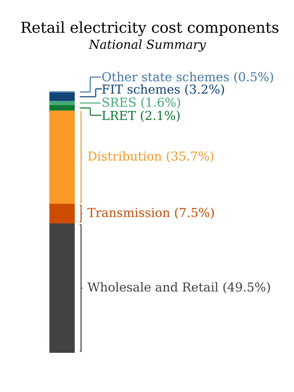 Carbon Taxes Emissions Trading And Electricity Prices Making Sense Residential Wiring Parallel Or Series National Summary Of Retail Cost Components 2015 Price Trends
