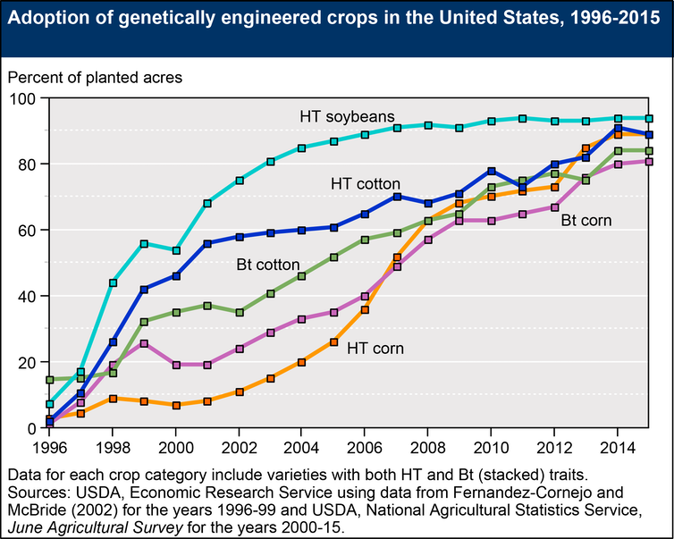 an overview of the genetically engineered crops in the agricultural production of the united states Genetically engineered crops in the united states by jorge fernandez-cornejo, seth j wechsler , michael livingston, and lorraine mitchell genetically engineered (ge) crops (mainly corn, cotton, and soybeans) were planted on 169 million acres in 2013, about half of us land used for crops.