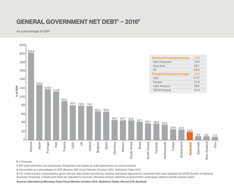 deluxe finance and current debt level