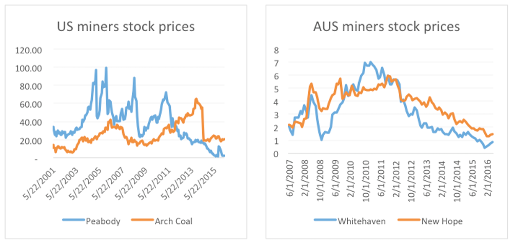 Election FactCheck Q&A: is global demand for coal still going