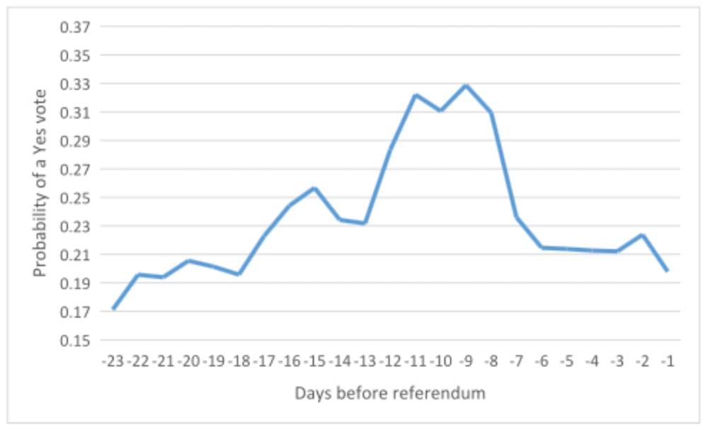Scottish independence referendum betting odds thomas bettinger landstuhl elementary