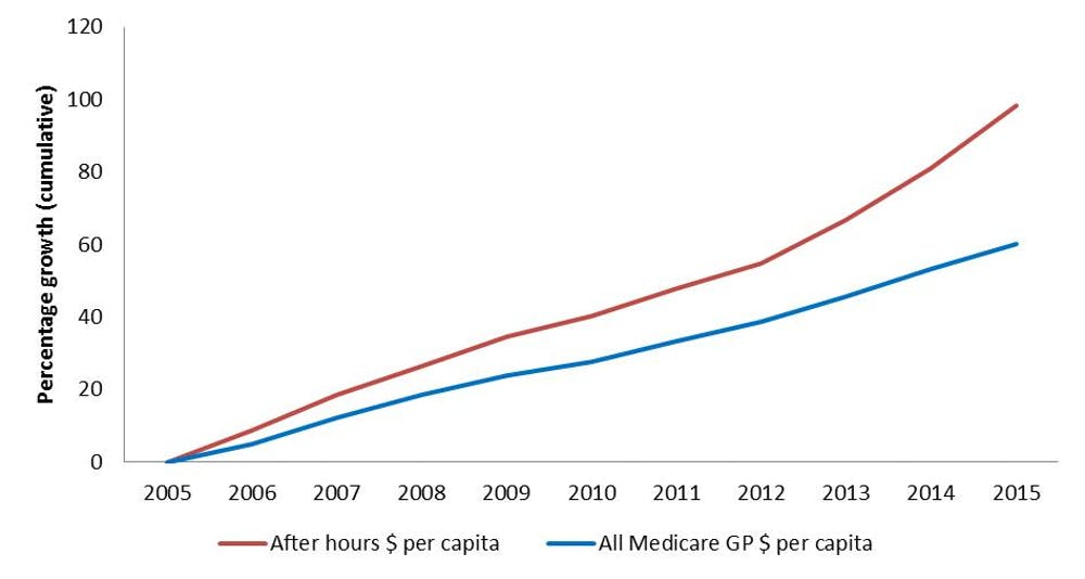 Is medicare facing a cost blowout from urgent after hours care growth in medicare after hours costs since 2005 medicare australia ccuart Gallery