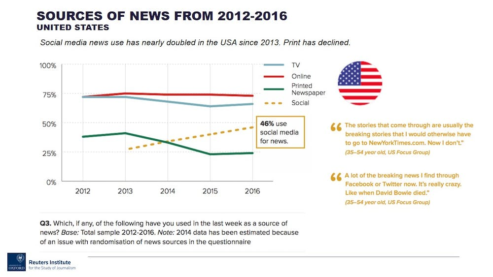 Social media is changing our digital news habits – but to