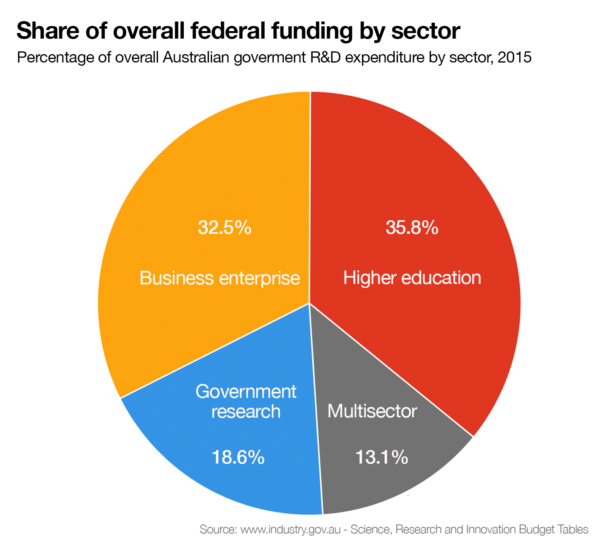 Federal Budget 2015 Pie Chart Ibovnathandedecker