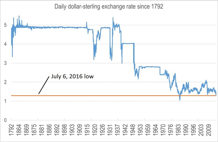 Brexit Shock Has Caused A Sterling