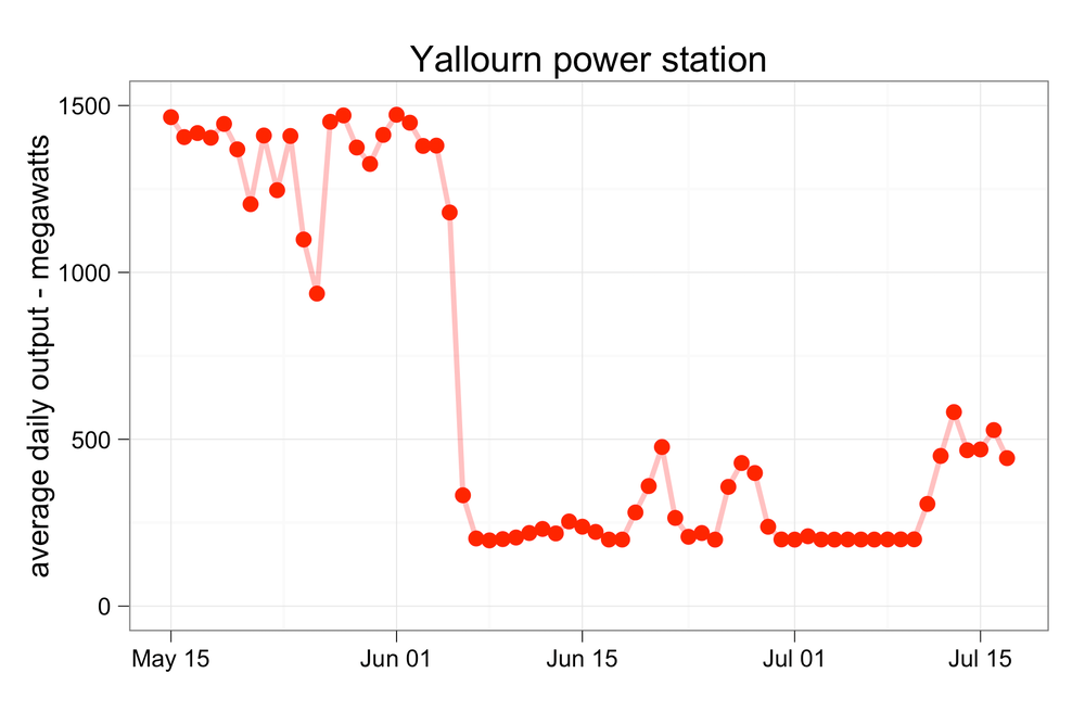 Power Prices And The Carbon Tax When Will The Sky Fall In
