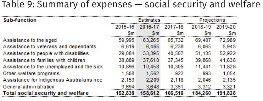 FactCheck: do welfare recipients owe the Australian