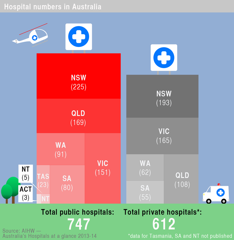 Which Are Better Public Or Private Hospitals