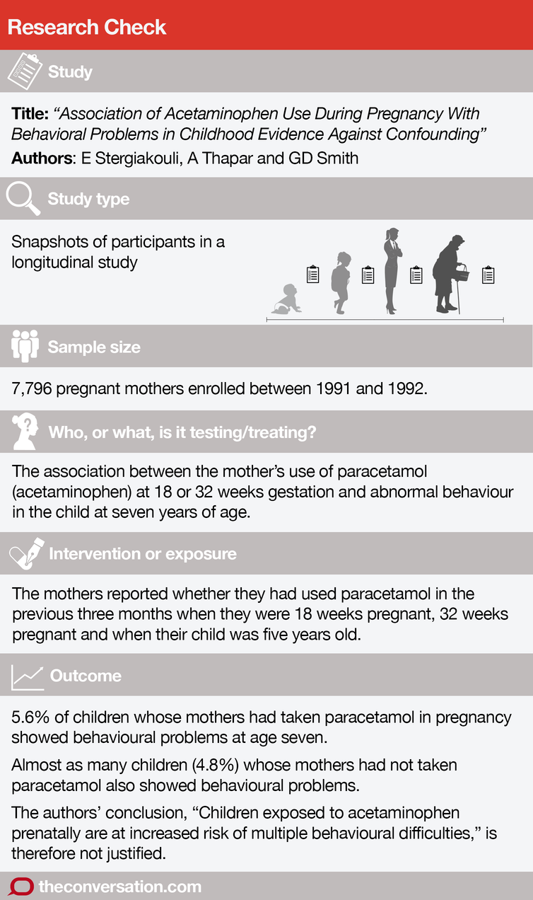 Does Taking Paracetamol During Pregnancy Cause Child Behavioural Problems?