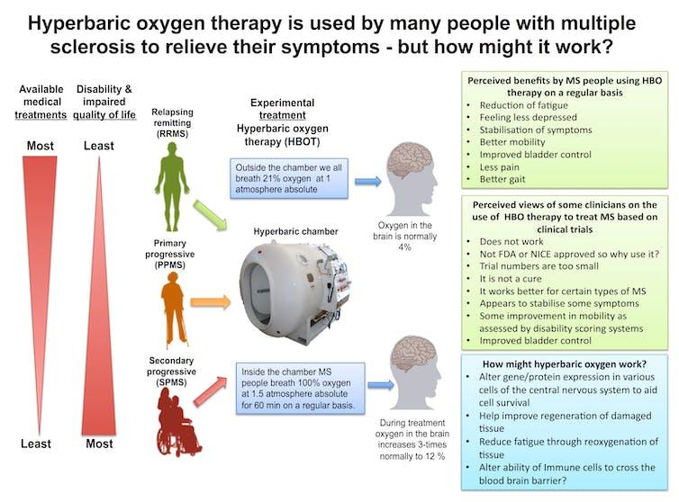 Multiple Sclerosis Survivors Swear By Hyperbaric Oxygen