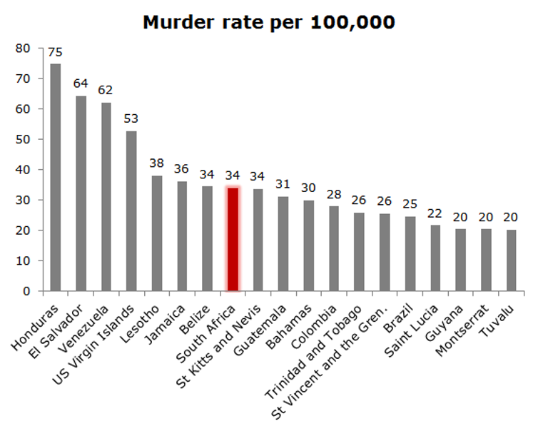 high crime rate Why does south africa have such high rates of violent crime supplement to the final report of the study on the violent nature of crime in south africa.