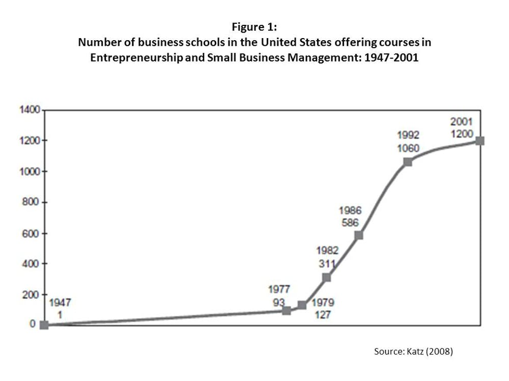 Number Of Business Schools In The United States Offering Courses Entrepreneurship And Small Management 1947 2011 Katz 2008 Journal