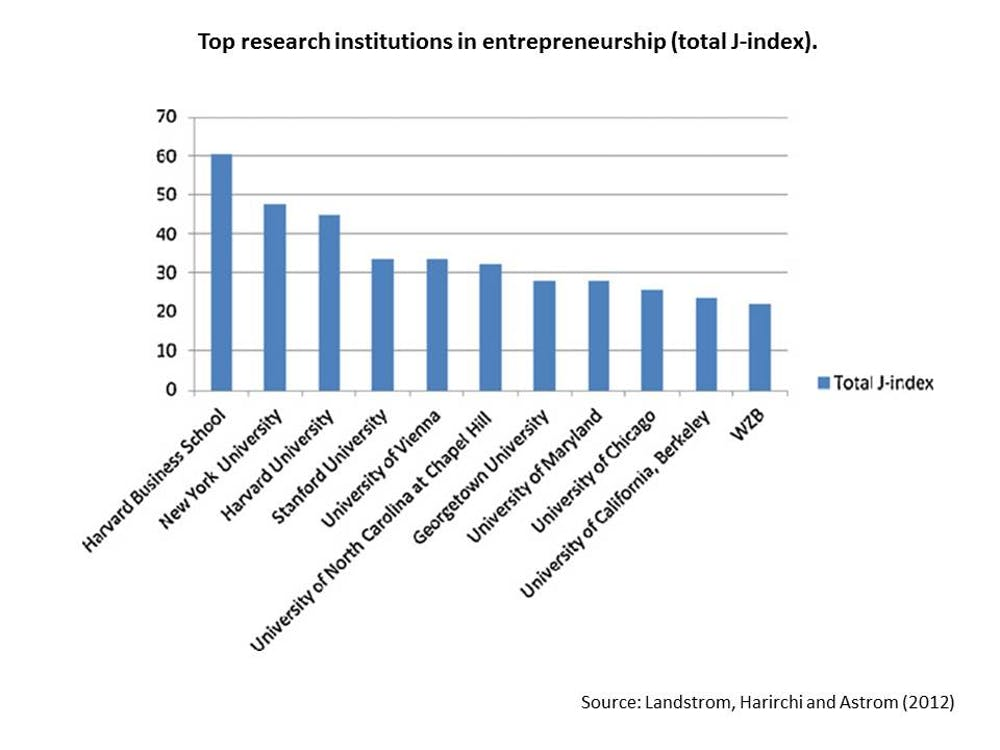 Figure 2 Top Research Institutions In Entrepreneurship Total J Index Landstrom Harirchi And Astrom 2012