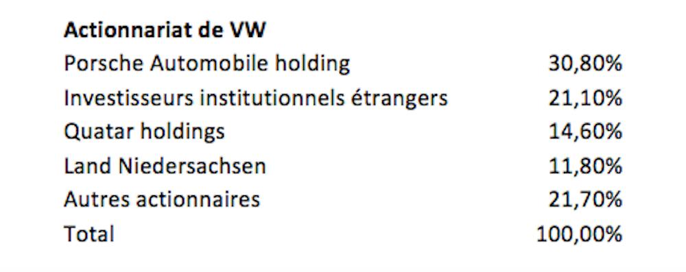 volkswagen r volte des actionnaires minoritaires au pays de la cogestion. Black Bedroom Furniture Sets. Home Design Ideas