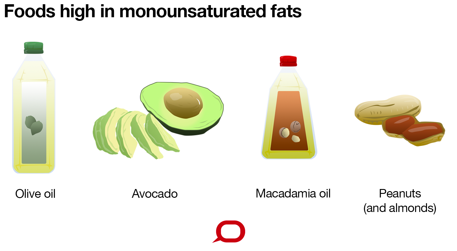 Unsaturated fat plants