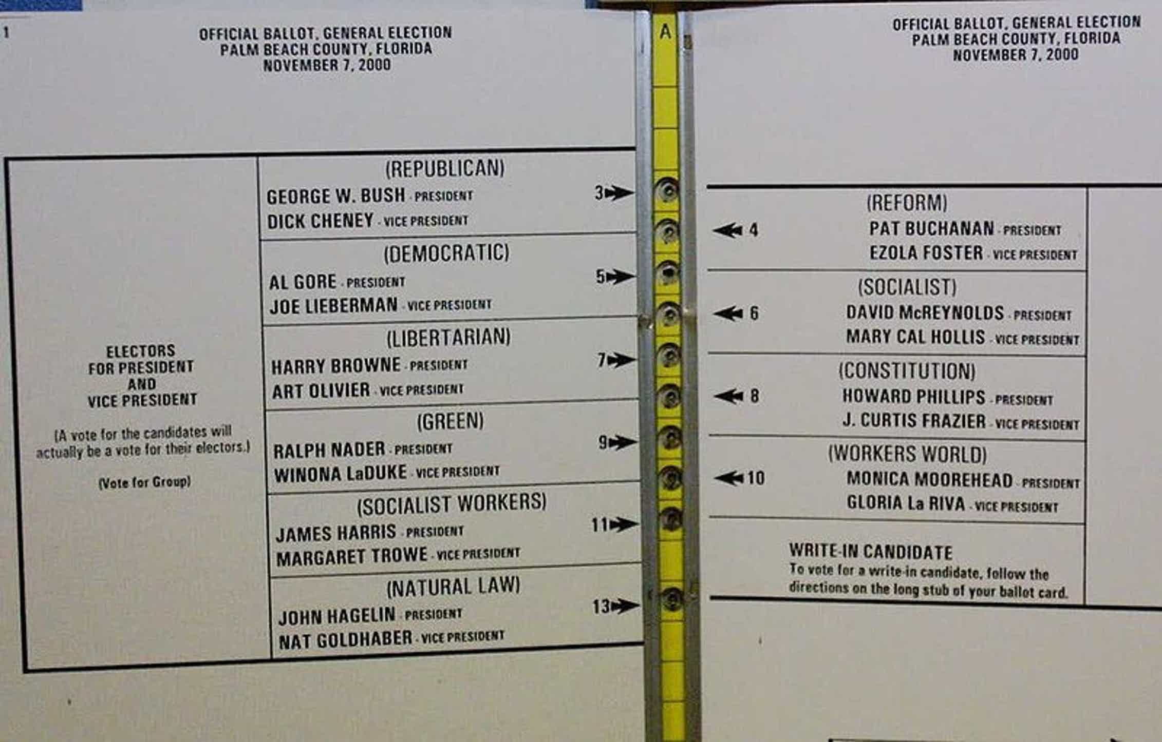 La papeleta mariposa de Florida confundió a varios votantes, que terminaron votando por el candidato del Partido Reformista Pat Buchanan pensando que lo hacían por el candidato demócrata Al Gore. Wikimedia Commons