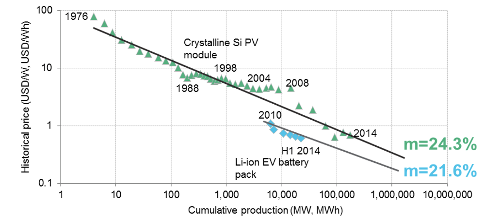 Despite the hype, batteries aren't the cheapest way to store energy
