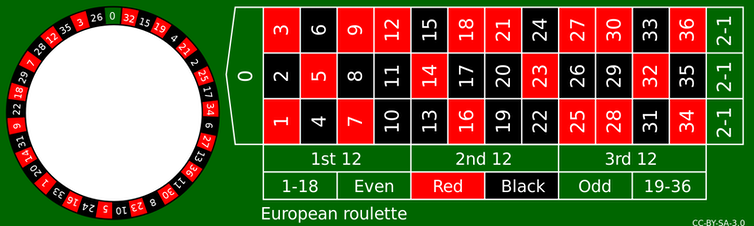 Roulette Spielregeln Null