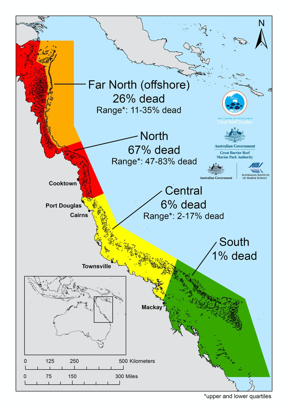 How much coral has died in the Great Barrier Reef's worst
