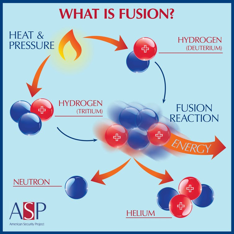 potentials of he fusion power
