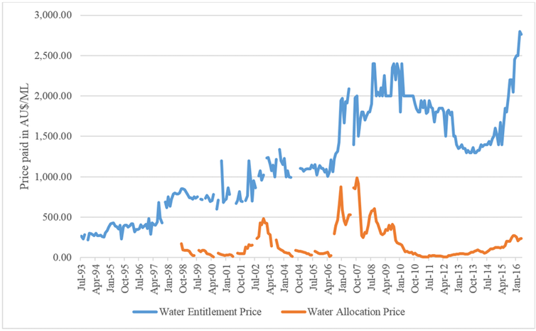 Investors and speculators aren't disrupting the water markets