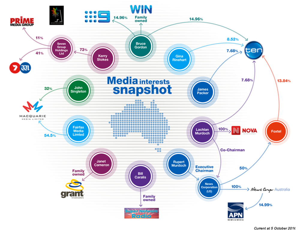 FactCheck: is Australia's level of media ownership concentration ...