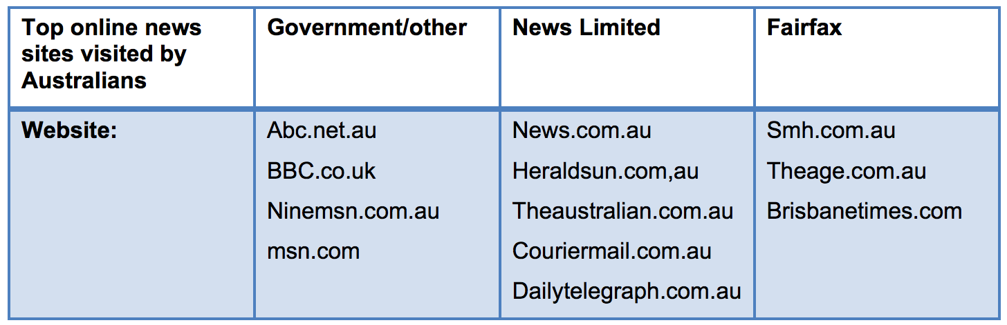 media ownership in australia Prior to passing of the bill, australia's media ownership laws, largely crafted in the late 1980's analogue era before digital and pay television, digital radio, and the rise of the internet.