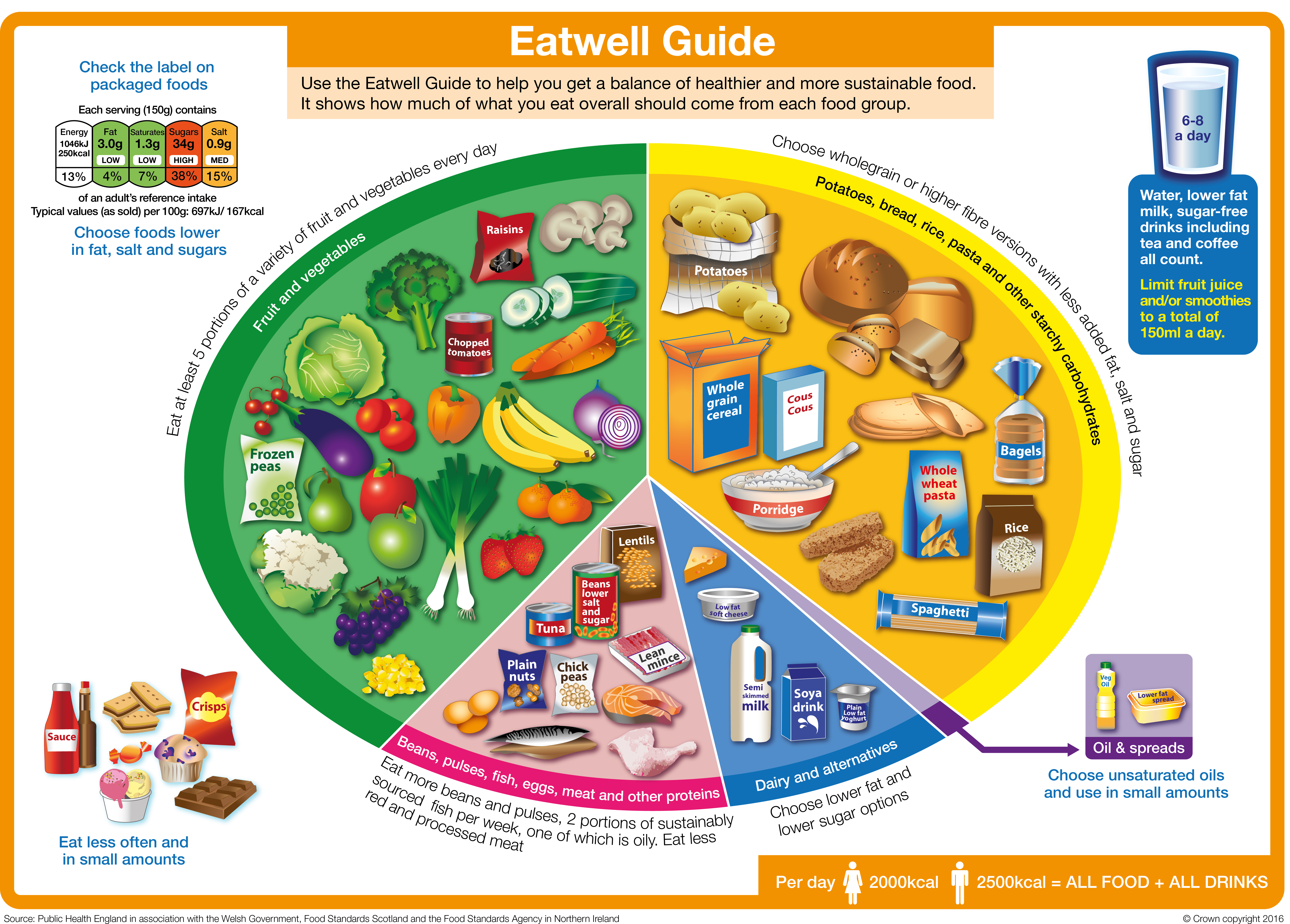 The Eatwell Guide Public Health England